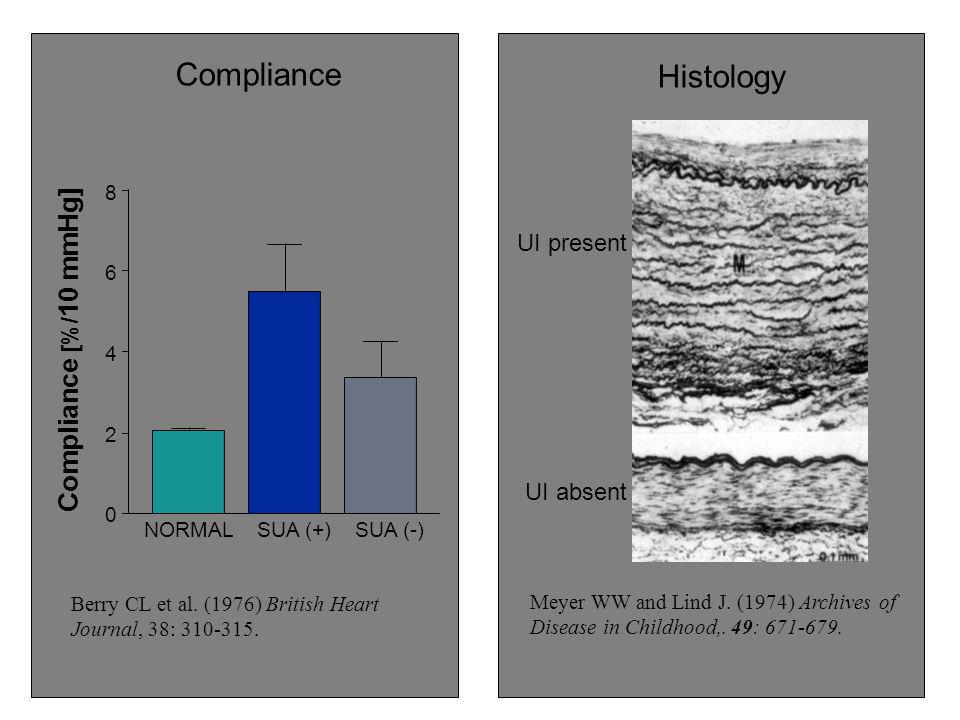 Compliance Histology Compliance [%/10 mmHg] UI present UI absent 2 4 6